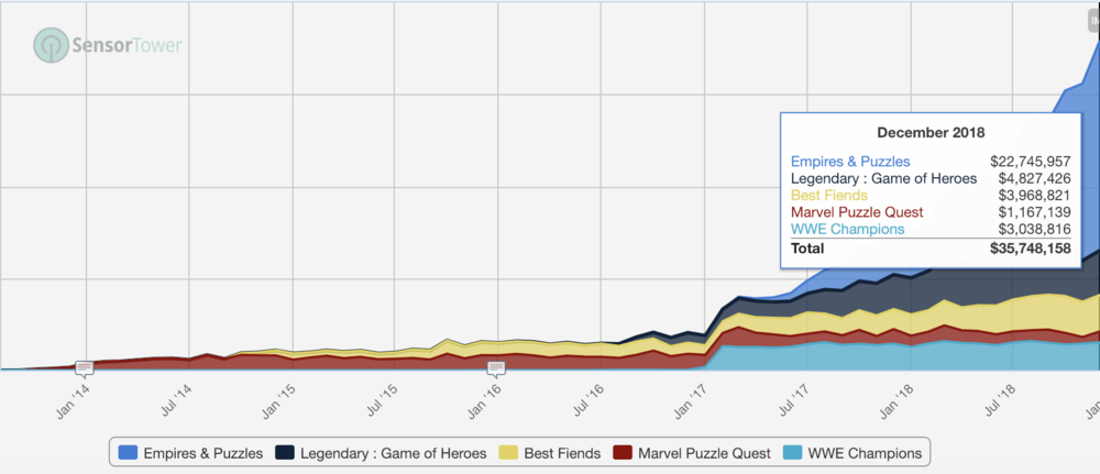 The Puzzle RPG sub-category has picked up pace of growth year after year in the West with every new hit significantly increasing the the size of the pie towards the hyper growth of 2018.