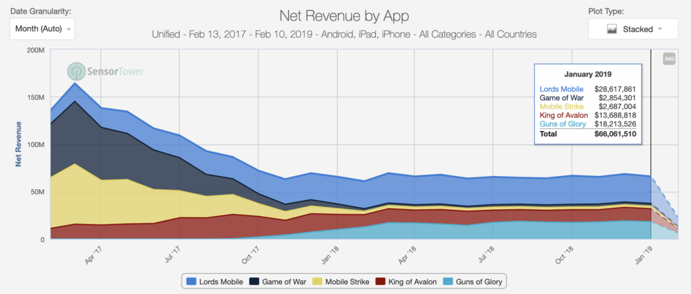FunPlus (Guns of Glory, King of Avalon) and IGG (Lords Mobile) took over the lead in the subcategory when Machine Zone (Final Fantasy, Mobile Strike, Game of War) slipped. The fall of Machine Zone from the top position also opened up the market for numerous new publishers not shown in the graph.