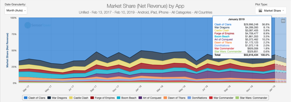 Clash of Clans continues to take the majority of yearly revenues in the Build & Battle subcategory but every year the game's share of the pie is getting slightly smaller as rivals take an increasingly larger share bite by bite.
