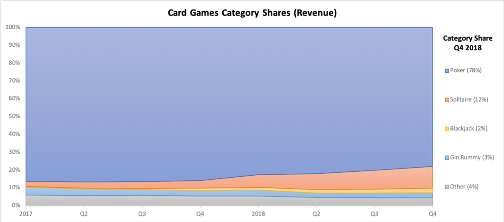 * Ad revenues not included