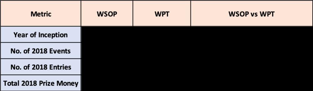 WSOP > WPT!