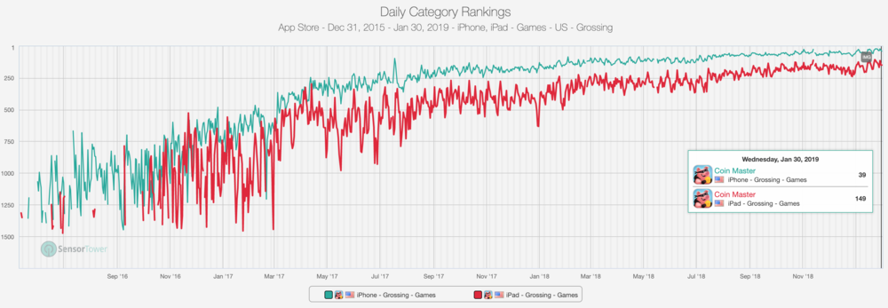 The game hovers in the top 50 grossing games. Source: Sensor Tower