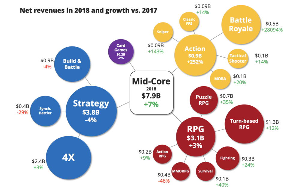 The Mid-core market on mobile grew 7% in net revenues during 2018.