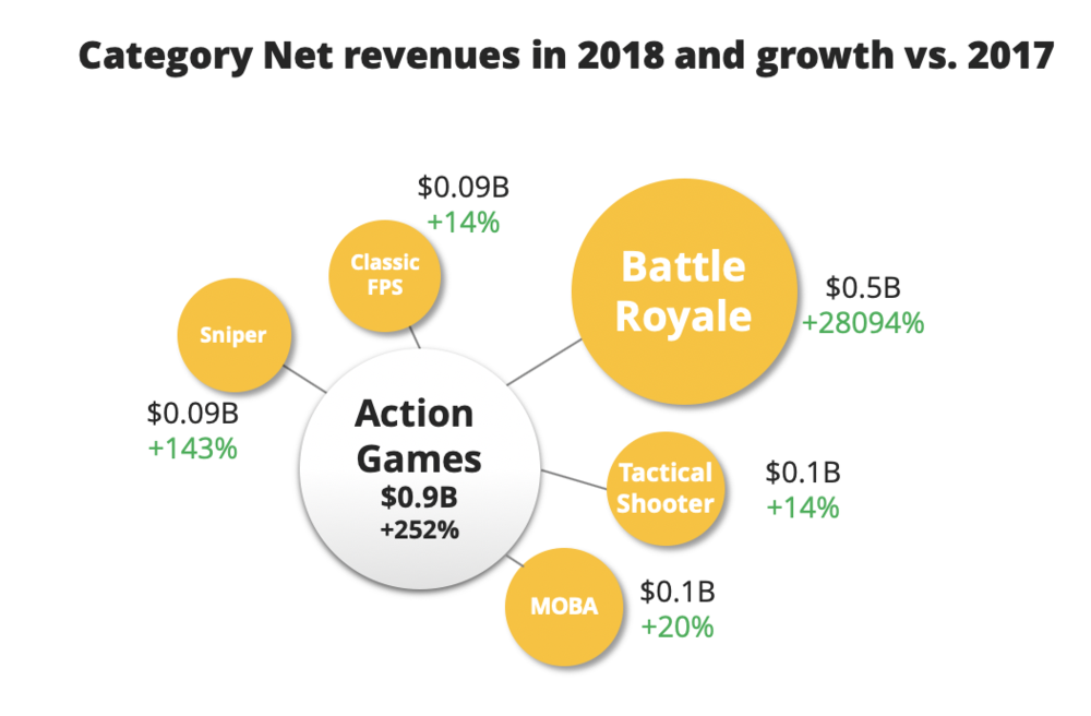 The Action Games category was by far the fastest growing category on mobile. This was due to rise of Battle Royale and due to the simple fact that the category size in terms of revenue was among the smallest on mobile.