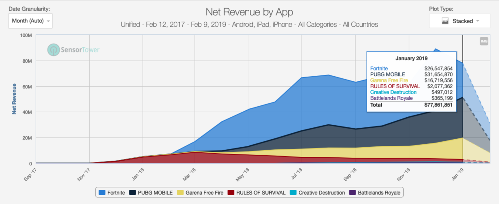 Battle Royale games have grown rapidly on mobile over 2018. And this graph doesn't have Fortnite's Android revenues.