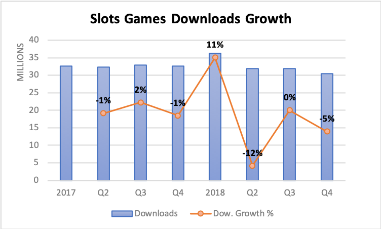 The dormant downloads growth trend of Slots games over the past 2 years further fuels the idea of innovation unlocking more growth in the sub-genre.