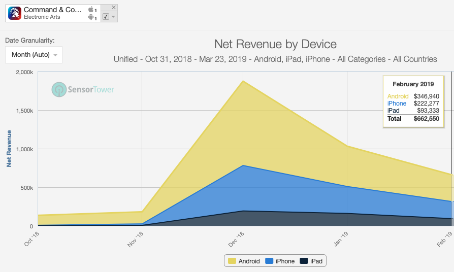 Net revenues peaked at almost 2M on launch month. As the installs dropped, so did the revenue. Though the decline of revenue is not as steep supporting the above average retention. Nevertheless, the game is making around a million in revenues just 3 months post launch. This has to be a major disappointment to EA Mobile.