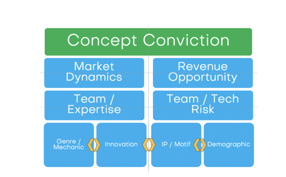 This matrix illustrates how I make determinations about a product's overall quality and chances for success.