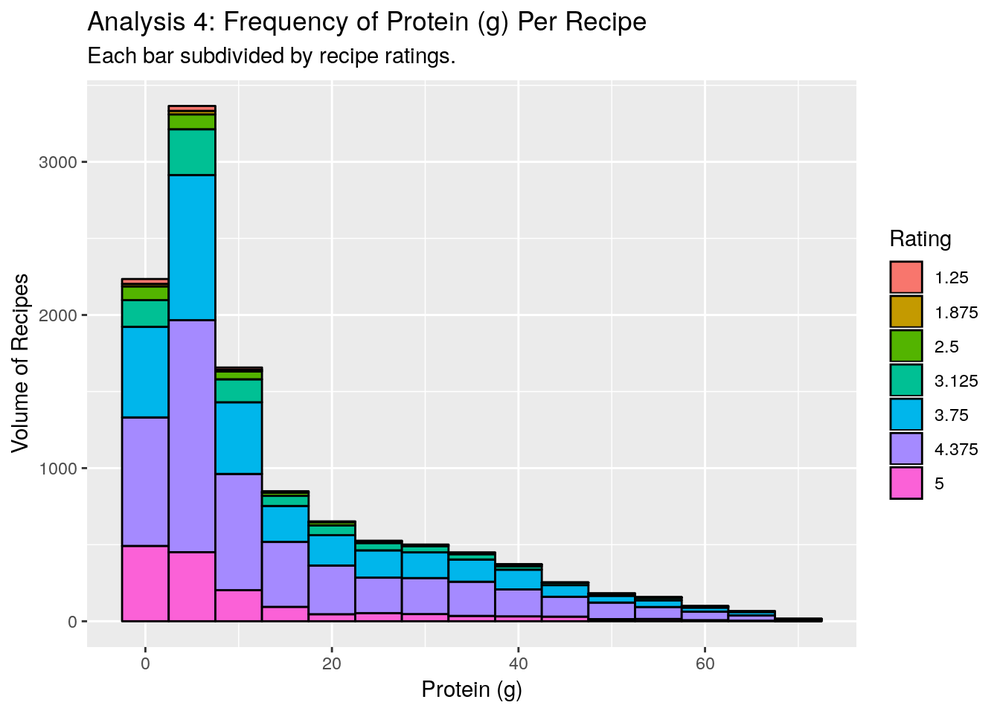protein-frequency-5.png