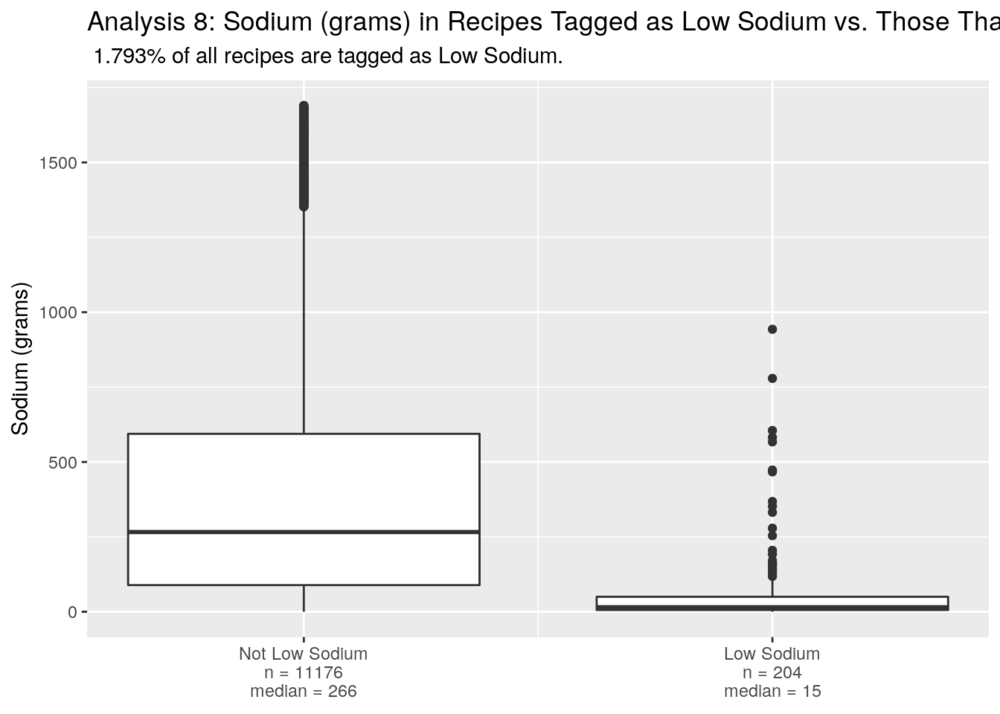 low_sodium_boxplot-09.png