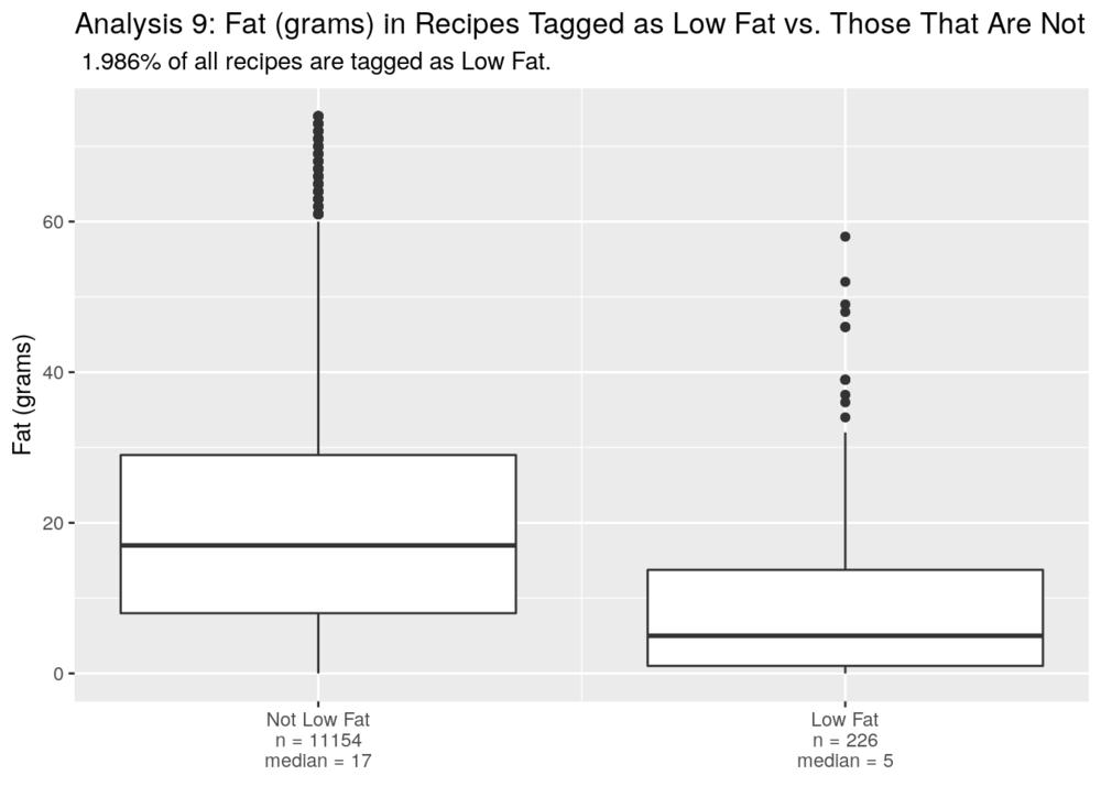 low_fat_boxplot-10.png