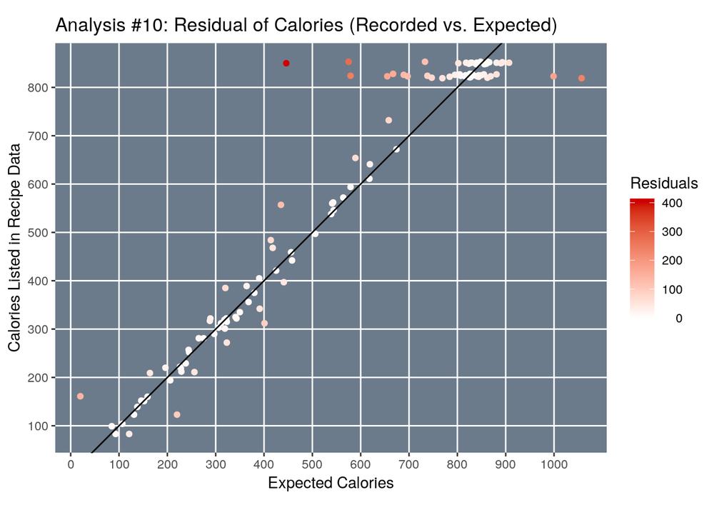graph_calories_vs_expected_calories-11.png