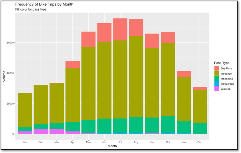 Figure 2 - Indego bike trip frequency by month