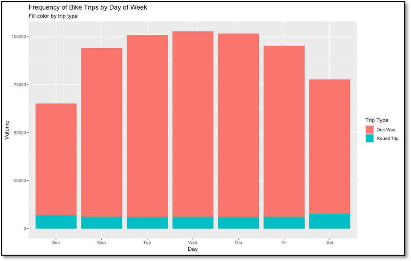Figure 3 - Indego bike trip frequency by day of the week