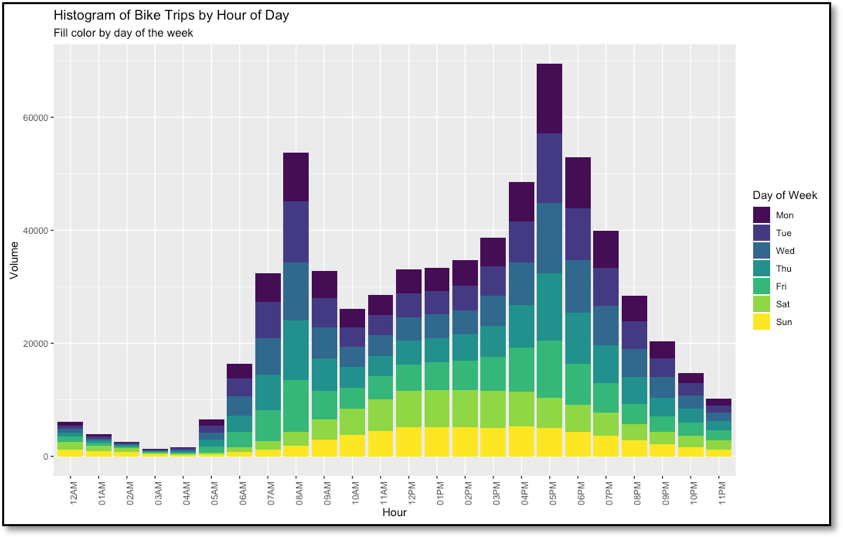 Figure 4 - Indego bike trip frequency by hour of the day