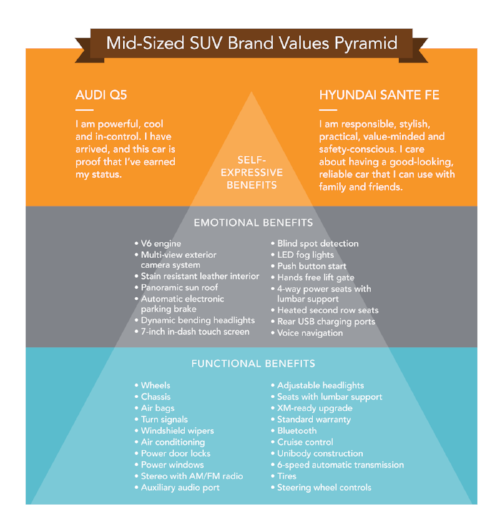 Brand Values Pyramid