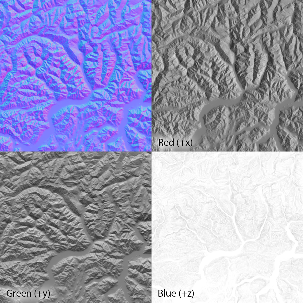 A normal map of the same region, and its component RGB channels. Each channel records the x, y, or z component of the surface normal at that point. Normal maps are unsigned rasters, and can't have negative values. A component in the negative direction is therefore represented as black, in the positive as white, and as 50% gray if its length is zero. For example, a pixel in the red channel will be black if that pixel is a west-facing cliff, white if it's an east-facing cliff, and gray if it's facing up. Note how, in the blue channel, flat areas are white, and since any point darker than 50% gray would be pointed away from us (and underneath an overlying surface), there are none visible.