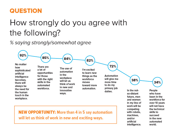 More than 4 in 5 people say automation will let us think of work in new and exciting ways.
