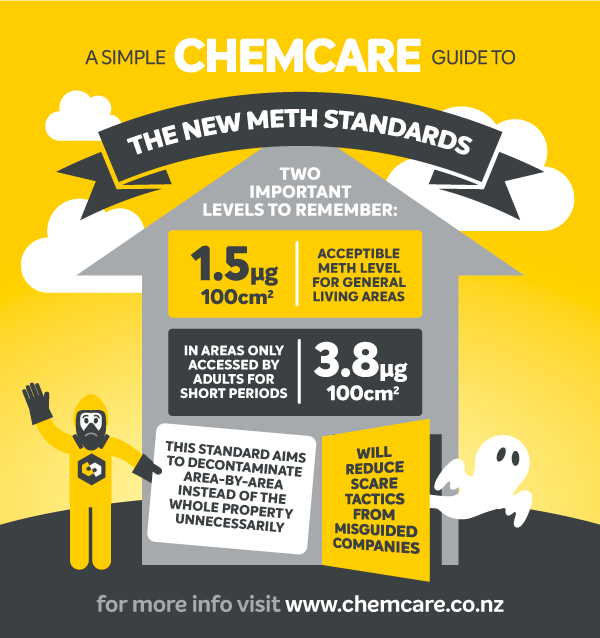 Chemcare NZ Meth Standards infographic