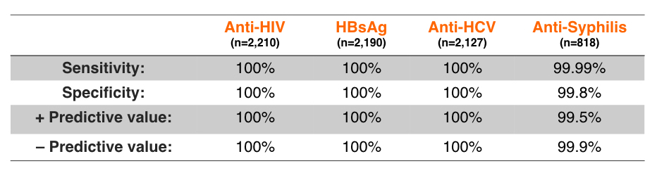 Study number of samples comparative assay used: Positive samples:   (All available subtypes and genotypes) Negative samples:  (Blood donors, Clinical, pregnant women) Potentially interfering negative samples: (RF, Bilirubin, Hemoglobin, Triglycerides, Anti-HCV or Anti-HBs)