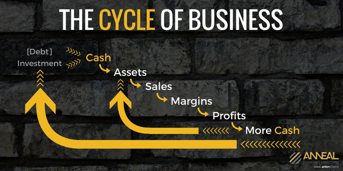 Cycle of Business.png