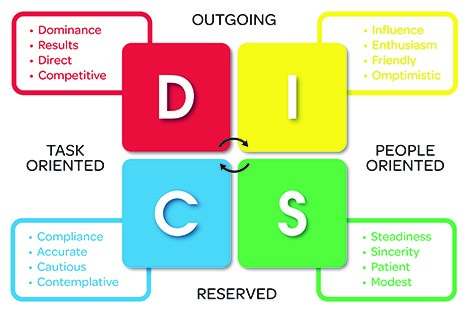 how to use the disc personality tests anneal business coaching