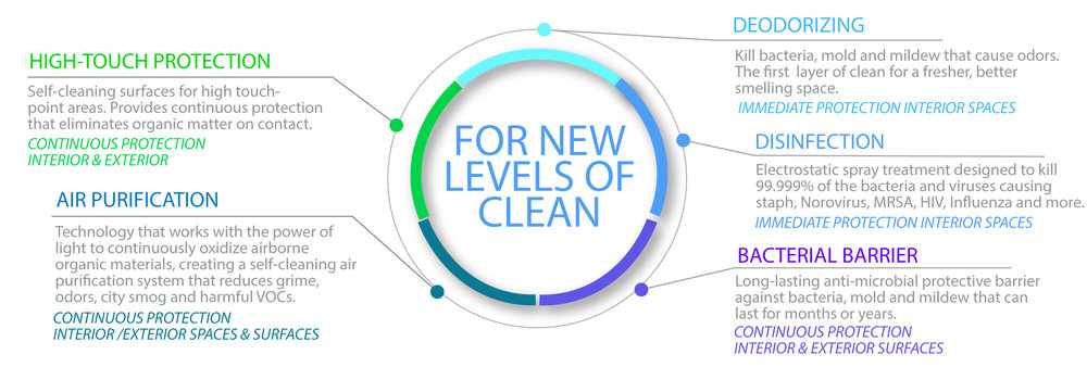 CleanBeyond - The Next Level of Clean