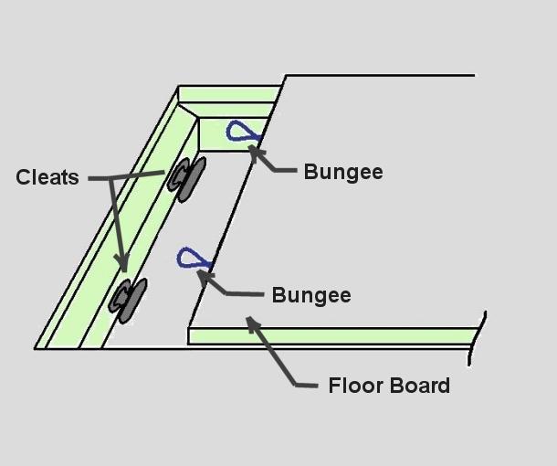 floor anchor cleats