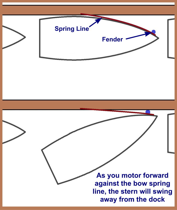 bow spring maneuver
