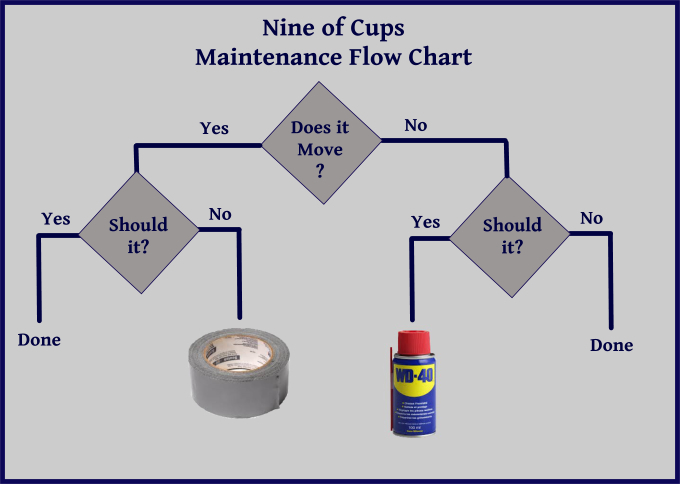 duct tape and wd40 flow chart