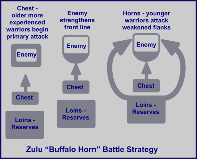buffalo horn strategy