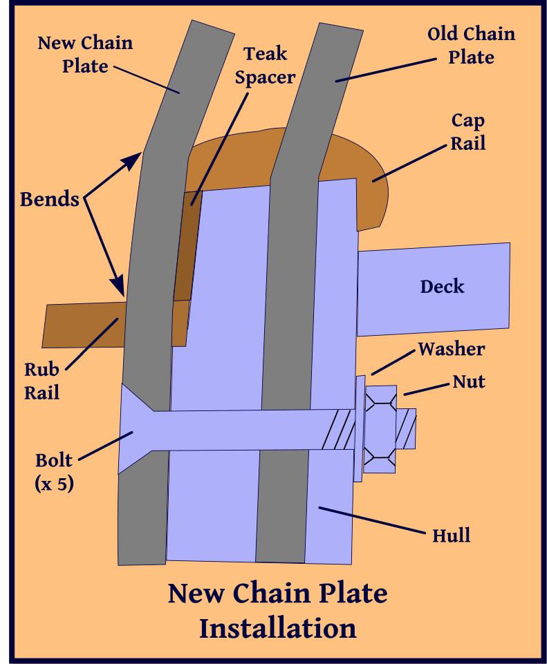 chainplate attachment