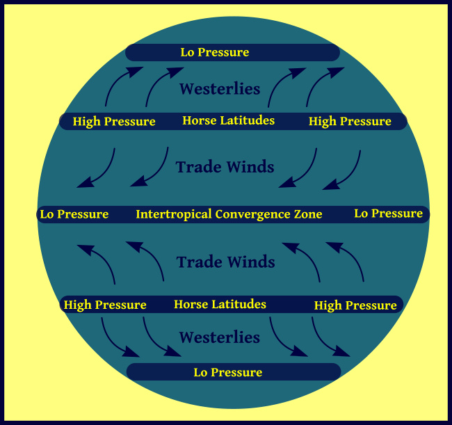horse latitudes wind chart