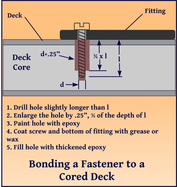 windlass control fastener