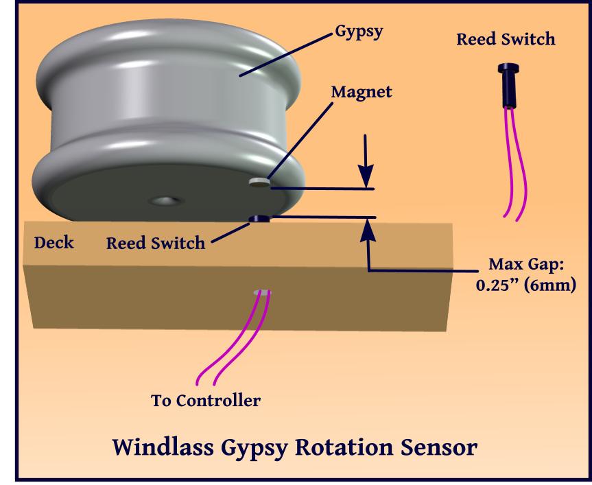chain counter rotation sensor