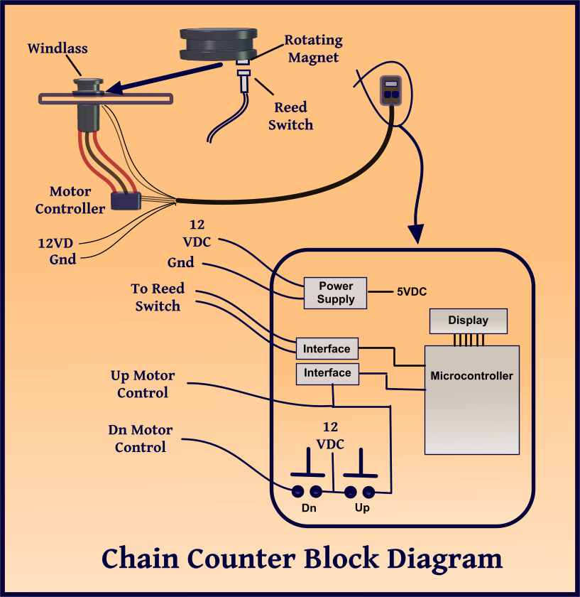chain counter block diagram