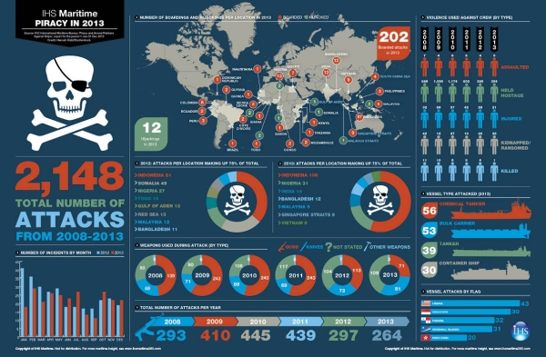 pirate attack infographic
