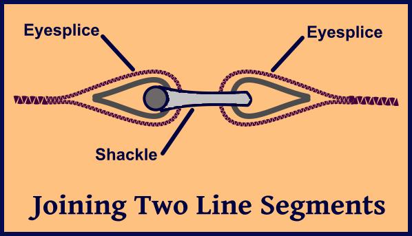 eyesplice and thimble