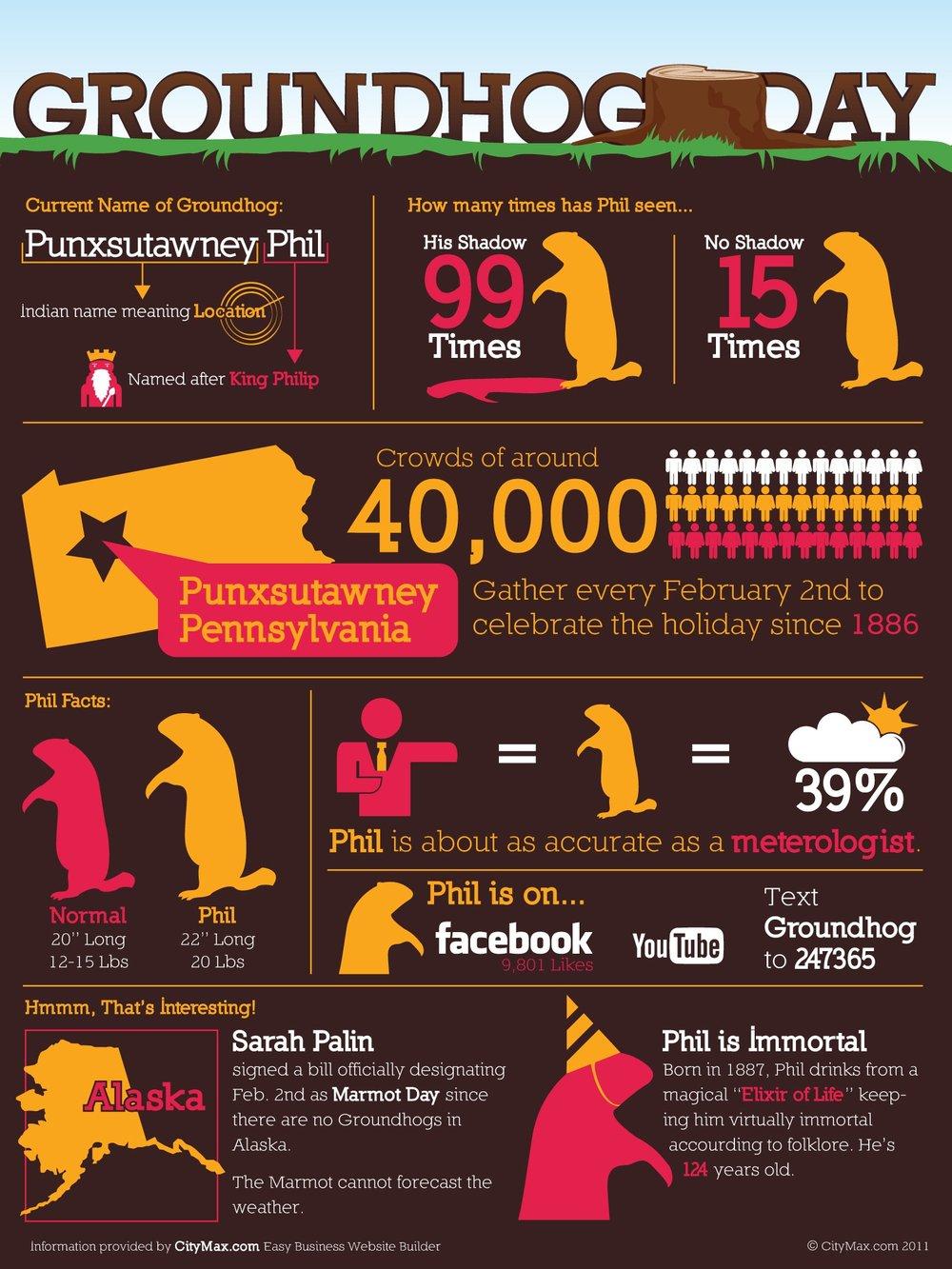 groundhog day stats