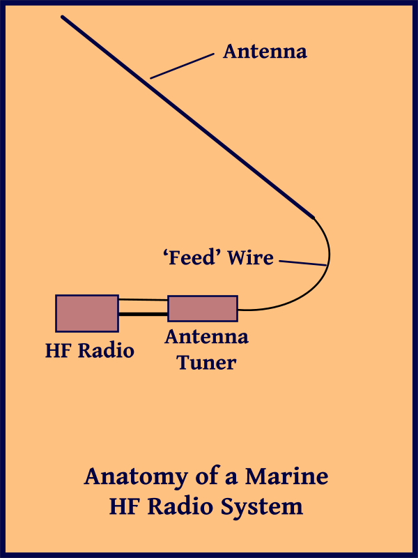 The Blue View - A DIY HF Antenna — Just a Little Further