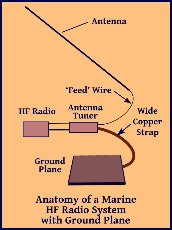 The Blue View - HF Radio Ground Systems — Just a Little Further