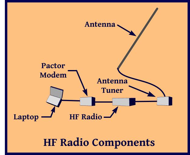 hf radio components