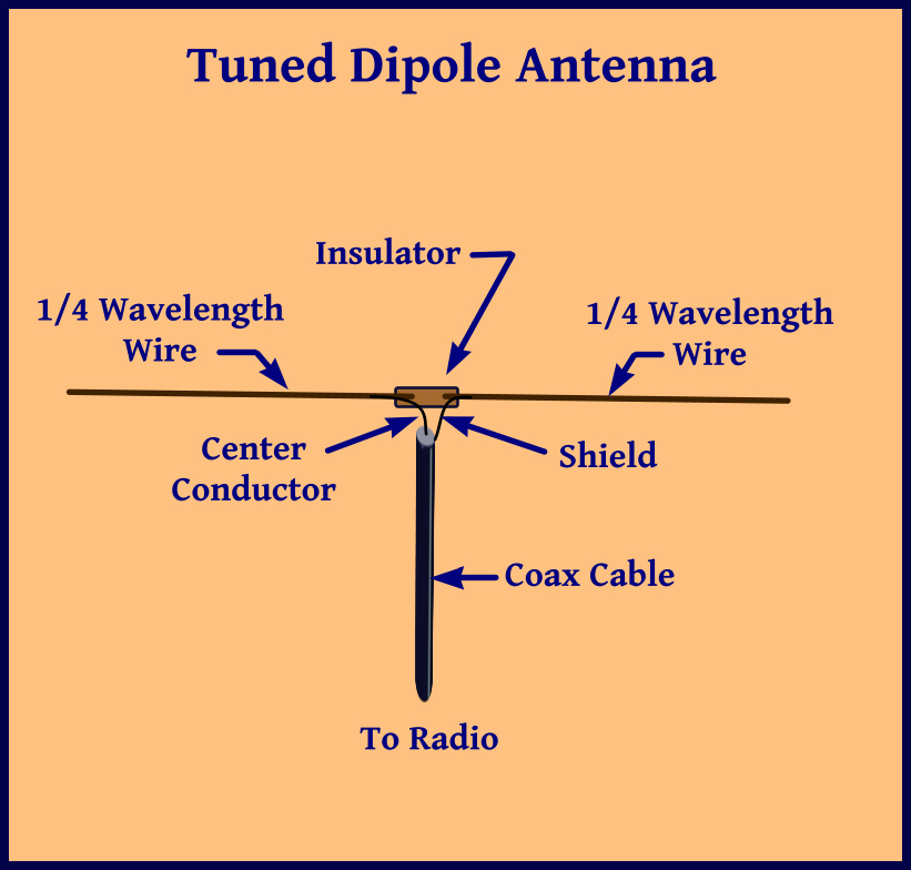 dipole construction
