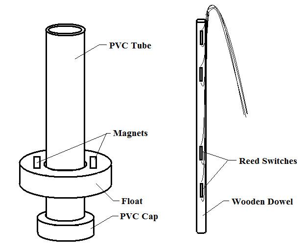 Figure 4 – Sensor Assembly