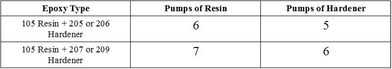 Table 1. dispensing guidelines using pumps