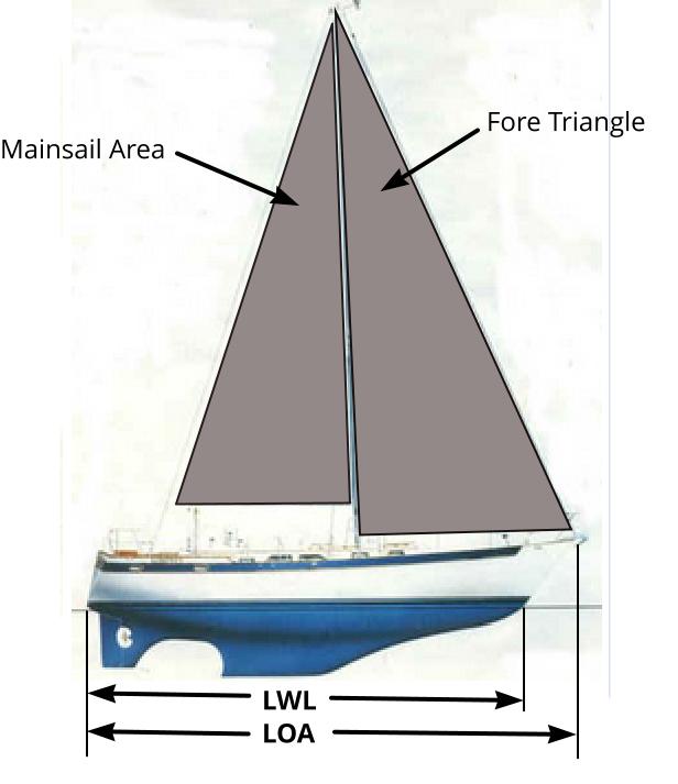 Calculating Boat Parameters