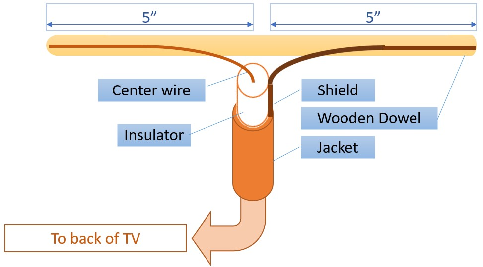 Blue View - Make Your Own TV Antenna — Just a Little Further | Tv Antenna Wire Diagram |  | Just a Little Further