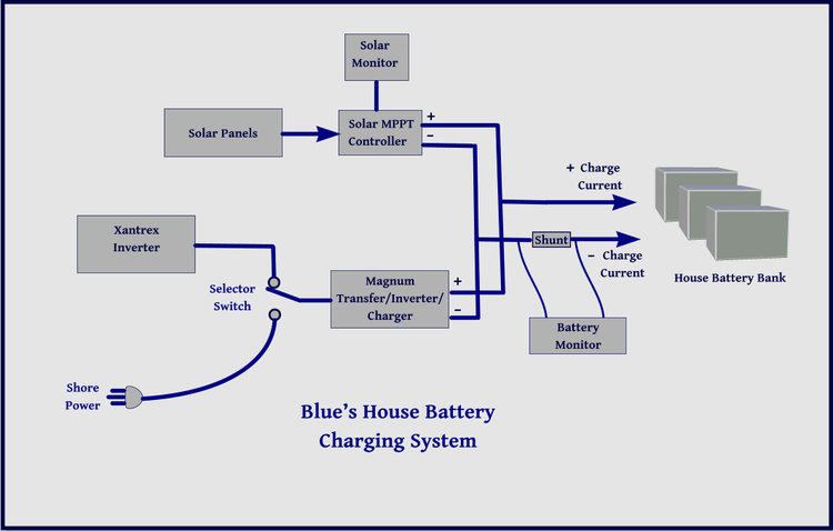 Blue View – Blue\'s Electrical System, Part 3 — Just a Little Further