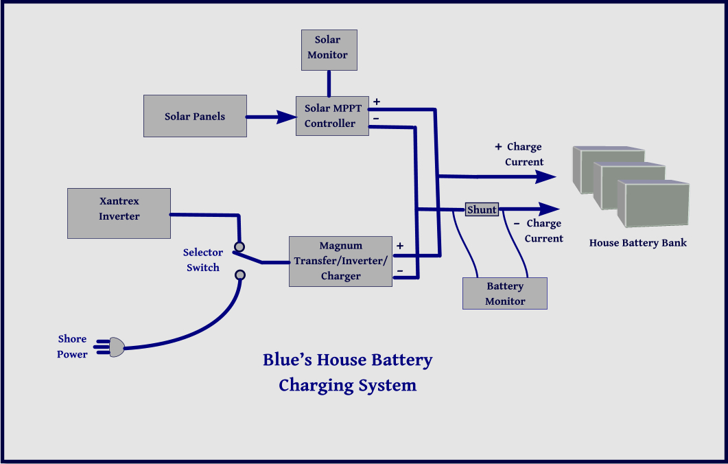 Magnum Battery Monitor Wiring Diagram on