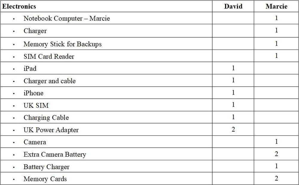 Revised Electronics List